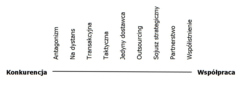 Spektrum relacji biznesowych