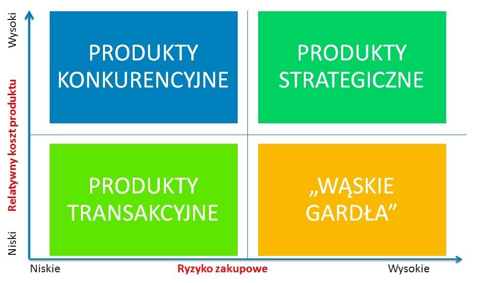 Struktura zakupow z kategoriami