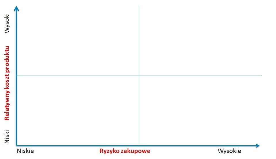 Struktura zakupow